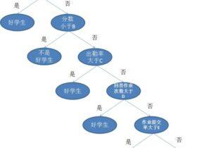 科普决策树(Decision Tree):通俗易懂