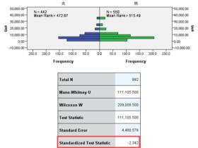SPSS非参数检验的检验统计量怎么可能是卡方