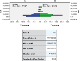 检验统计量:编辑让补充的统计量到底是什么呀