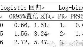 当logistic回归遇到log-binomial回归