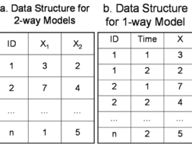 如何选择组内相关系数(ICC) 的模型