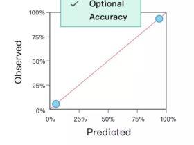 SPSS:详解临床预测模型的区分度和校准度